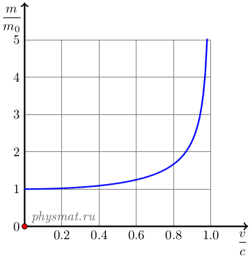 figure mass vs velocity