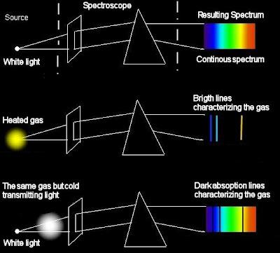 0004 004 Spektroskop