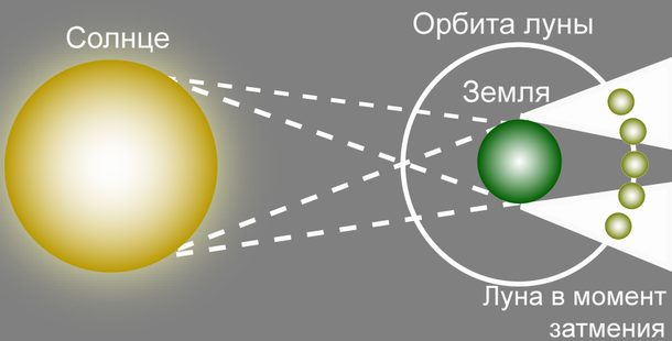 0023 019 Zatenenie odnikh planet drugimi