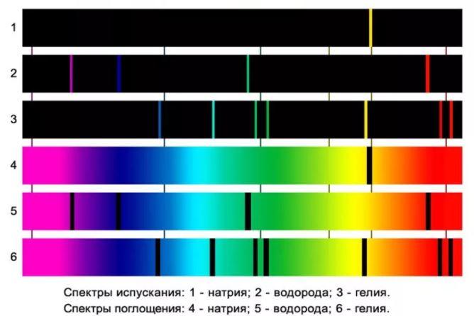 Spektry poglosenia